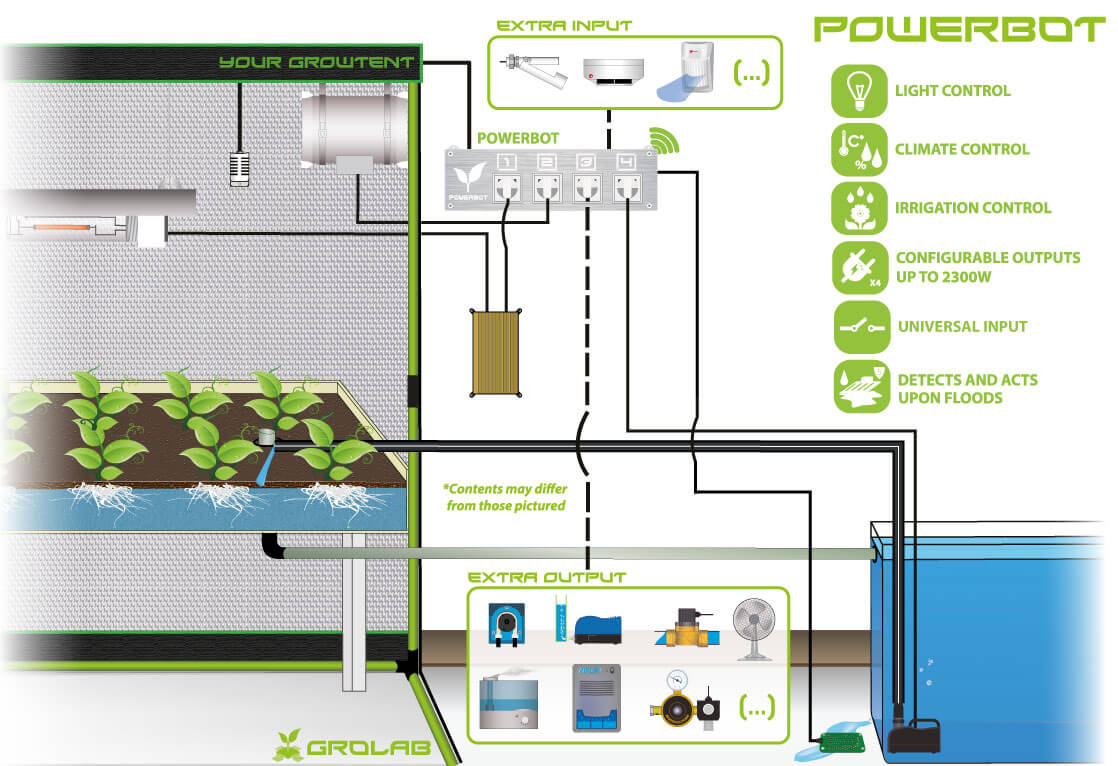 PowerBot example configuration schematic, controlling light, irrigation and climate. All in the same GroLab system.